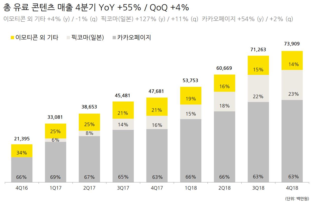카카오 웹툰, 웹소설 역대 최고 매출 경신, 전년 동기 대비 55% 증가